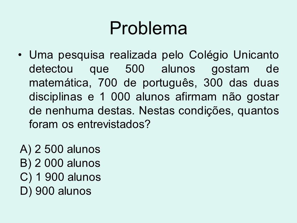Problema Uma pesquisa realizada pelo Colégio Unicanto detectou que 500 alunos gostam de matemática, 700 de português, 300 das duas disciplinas e 1 000 alunos afirmam não gostar de nenhuma destas.