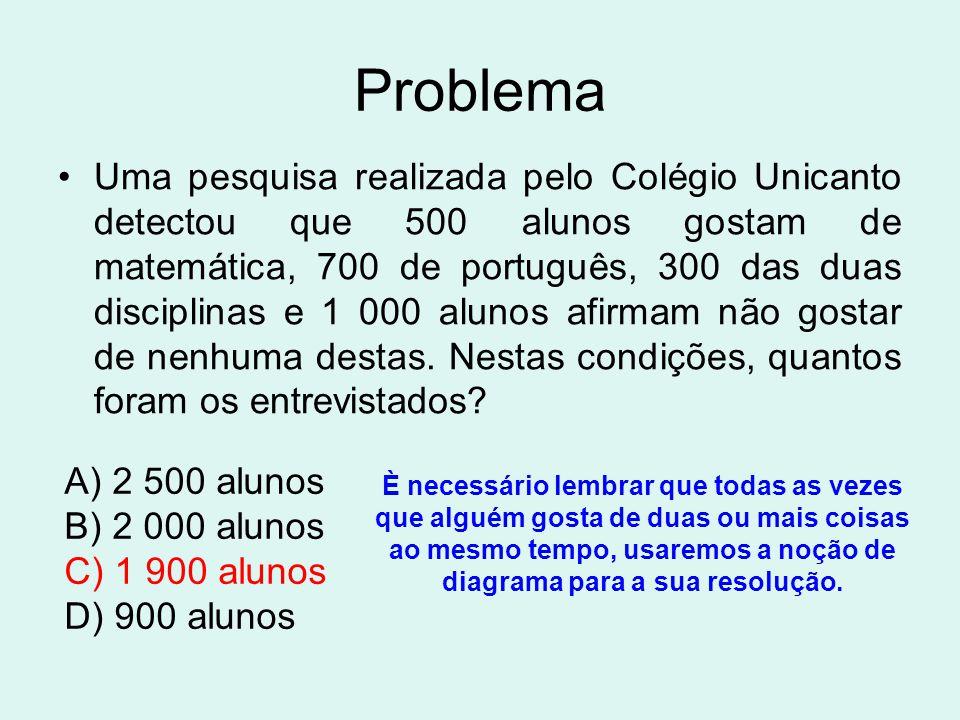Problema Uma pesquisa realizada pelo Colégio Unicanto detectou que 500 alunos gostam de matemática, 700 de português, 300 das duas disciplinas e 1 000