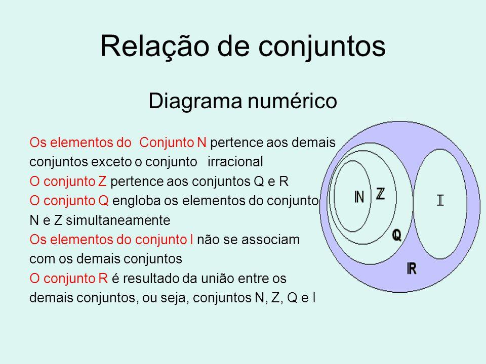 Relação de conjuntos Diagrama numérico Os elementos do Conjunto N pertence aos demais conjuntos exceto o conjunto irracional O conjunto Z pertence aos conjuntos Q e R O conjunto Q engloba os elementos do conjunto N e Z simultaneamente Os elementos do conjunto I não se associam com os demais conjuntos O conjunto R é resultado da união entre os demais conjuntos, ou seja, conjuntos N, Z, Q e I