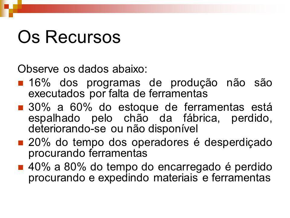Os Recursos Observe os dados abaixo: 16% dos programas de produção não são executados por falta de ferramentas 30% a 60% do estoque de ferramentas est