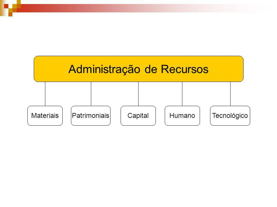 Administração de Recursos MateriaisPatrimoniaisCapitalHumanoTecnológico
