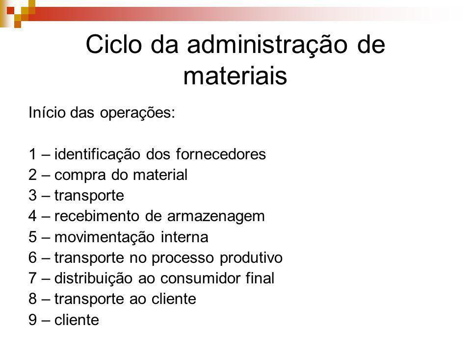 Ciclo da administração de materiais Início das operações: 1 – identificação dos fornecedores 2 – compra do material 3 – transporte 4 – recebimento de