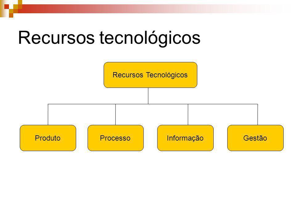 Recursos tecnológicos Recursos Tecnológicos ProdutoInformaçãoGestãoProcesso