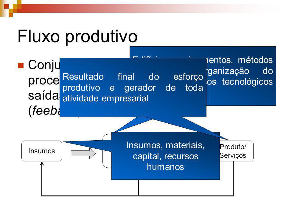 Fluxo produtivo Conjunto de entradas que são processadas gerando um conjunto de saídas ligados por uma realimentação (feeback) Insumos Processo Produt