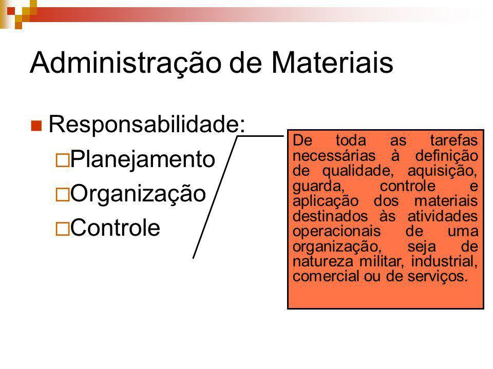Administração de Materiais Responsabilidade: Planejamento Organização Controle De toda as tarefas necessárias à definição de qualidade, aquisição, gua