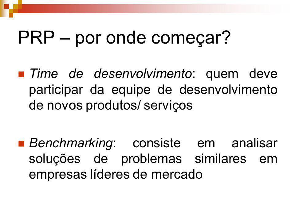 PRP – por onde começar? Time de desenvolvimento: quem deve participar da equipe de desenvolvimento de novos produtos/ serviços Benchmarking: consiste