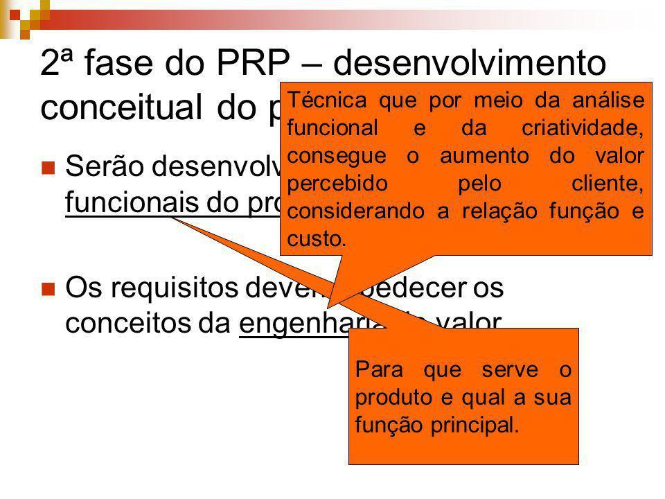 2ª fase do PRP – desenvolvimento conceitual do produto Serão desenvolvidos os requisitos funcionais do produto Os requisitos devem obedecer os conceit