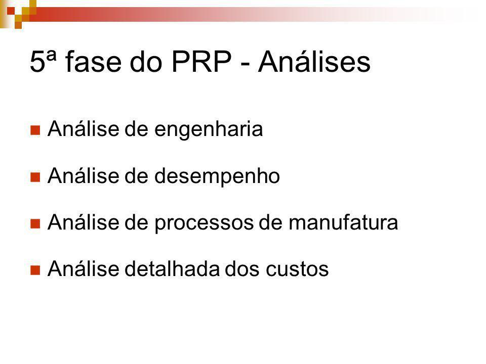 5ª fase do PRP - Análises Análise de engenharia Análise de desempenho Análise de processos de manufatura Análise detalhada dos custos