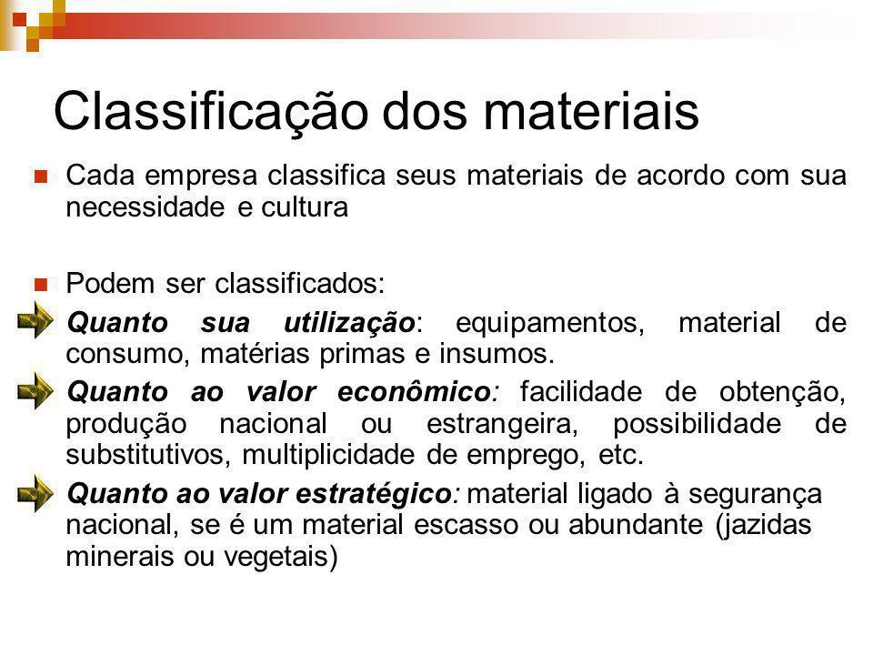 Classificação dos materiais Cada empresa classifica seus materiais de acordo com sua necessidade e cultura Podem ser classificados: Quanto sua utiliza