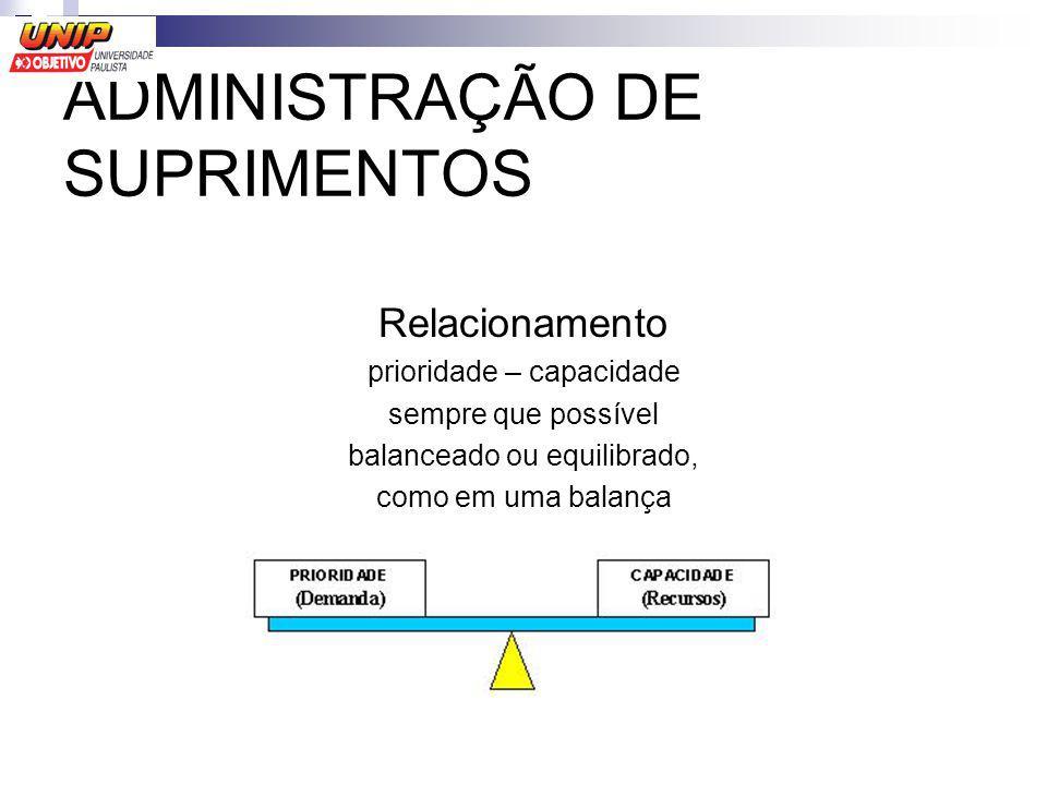 ADMINISTRAÇÃO DE SUPRIMENTOS Relacionamento prioridade – capacidade sempre que possível balanceado ou equilibrado, como em uma balança