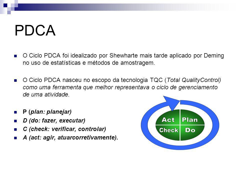 PDCA O Ciclo PDCA foi idealizado por Shewharte mais tarde aplicado por Deming no uso de estatísticas e métodos de amostragem. O Ciclo PDCA nasceu no e