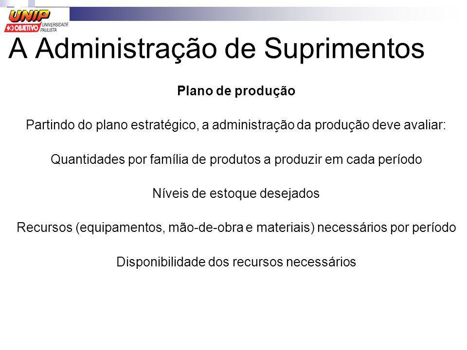 Plano de produção Partindo do plano estratégico, a administração da produção deve avaliar: Quantidades por família de produtos a produzir em cada perí