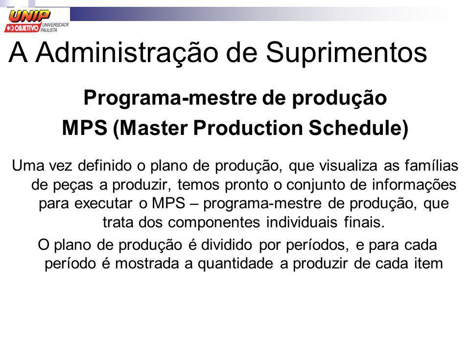 Programa-mestre de produção MPS (Master Production Schedule) Uma vez definido o plano de produção, que visualiza as famílias de peças a produzir, temo