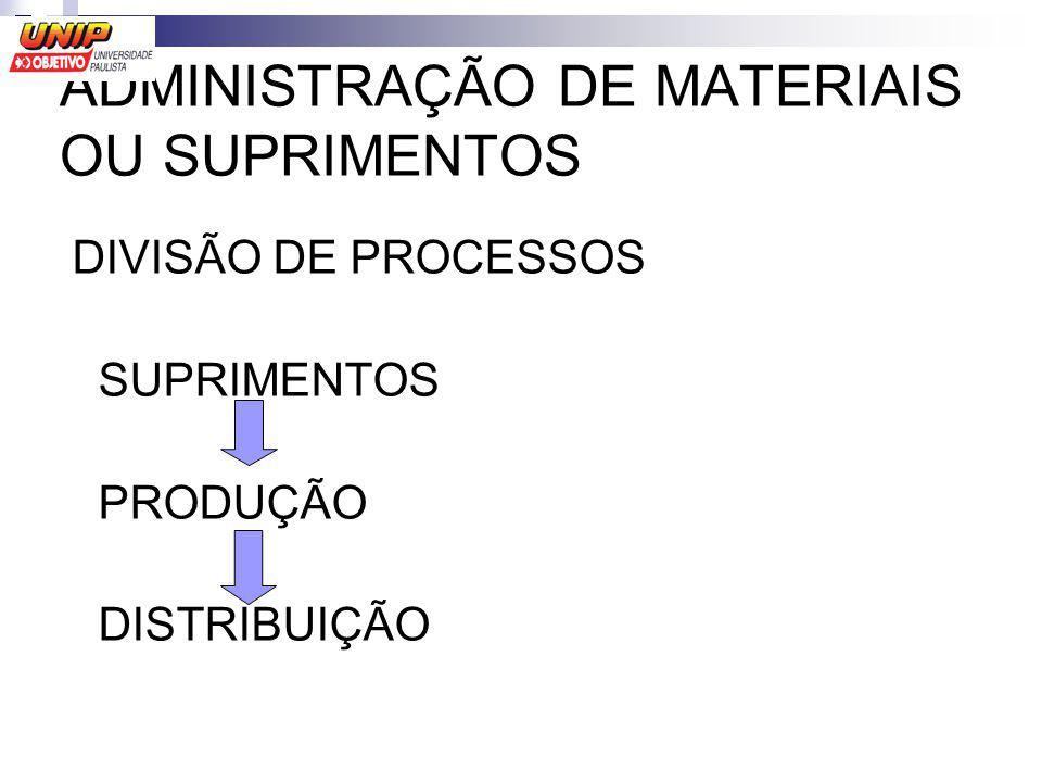 ADMINISTRAÇÃO DE MATERIAIS OU SUPRIMENTOS DIVISÃO DE PROCESSOS SUPRIMENTOS PRODUÇÃO DISTRIBUIÇÃO