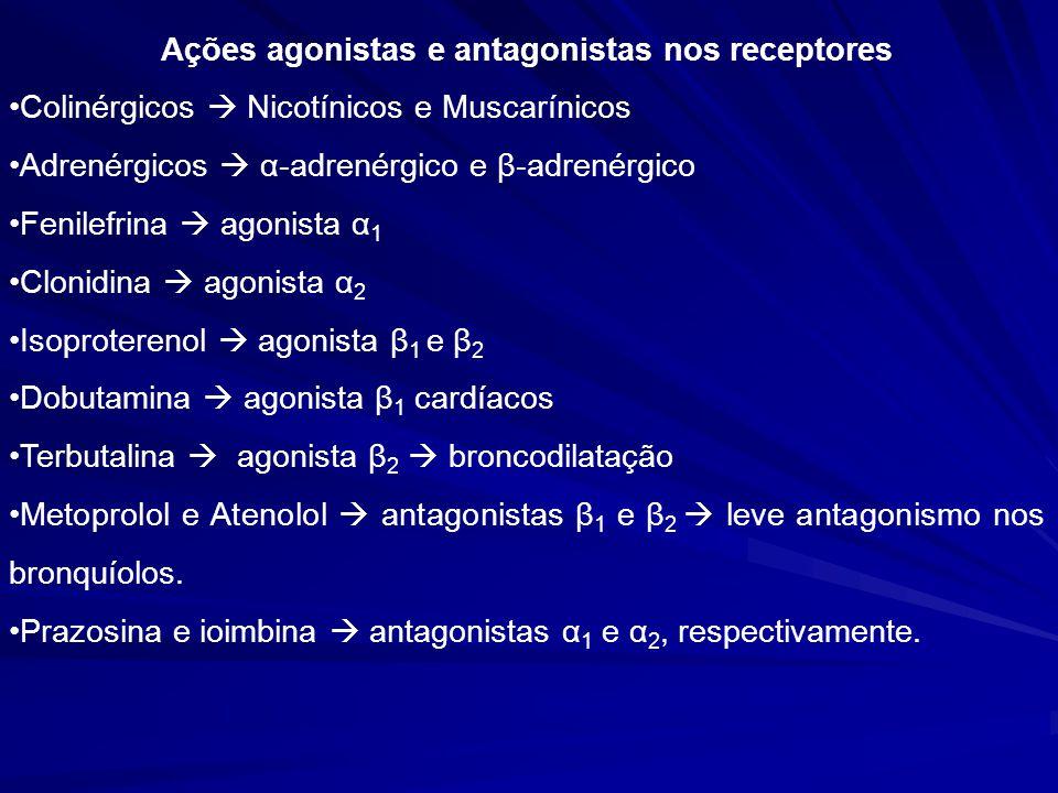 Ações agonistas e antagonistas nos receptores Colinérgicos Nicotínicos e Muscarínicos Adrenérgicos α-adrenérgico e β-adrenérgico Fenilefrina agonista