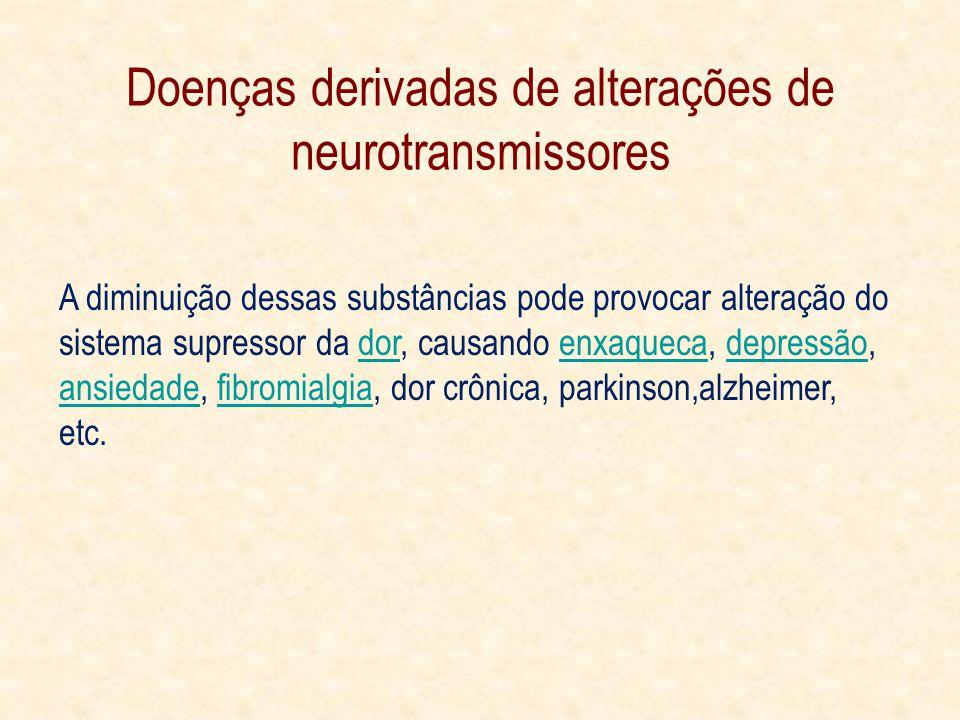 Doenças derivadas de alterações de neurotransmissores A diminuição dessas substâncias pode provocar alteração do sistema supressor da dor, causando enxaqueca, depressão, ansiedade, fibromialgia, dor crônica, parkinson,alzheimer, etc.dorenxaquecadepressão ansiedadefibromialgia