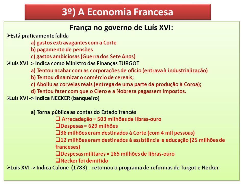 3º) A Economia Francesa França no governo de Luís XVI: Está praticamente falida a) gastos extravagantes com a Corte b) pagamento de pensões c) gastos