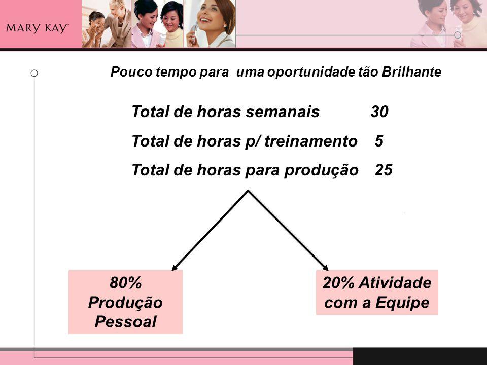 Total de horas semanais 30 Total de horas p/ treinamento5 Total de horas para produção25 80% Produção Pessoal 20% Atividade com a Equipe Pouco tempo p