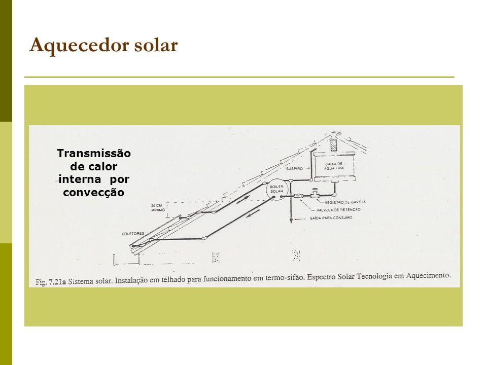 Aquecedor solar Transmissão de calor interna por convecção