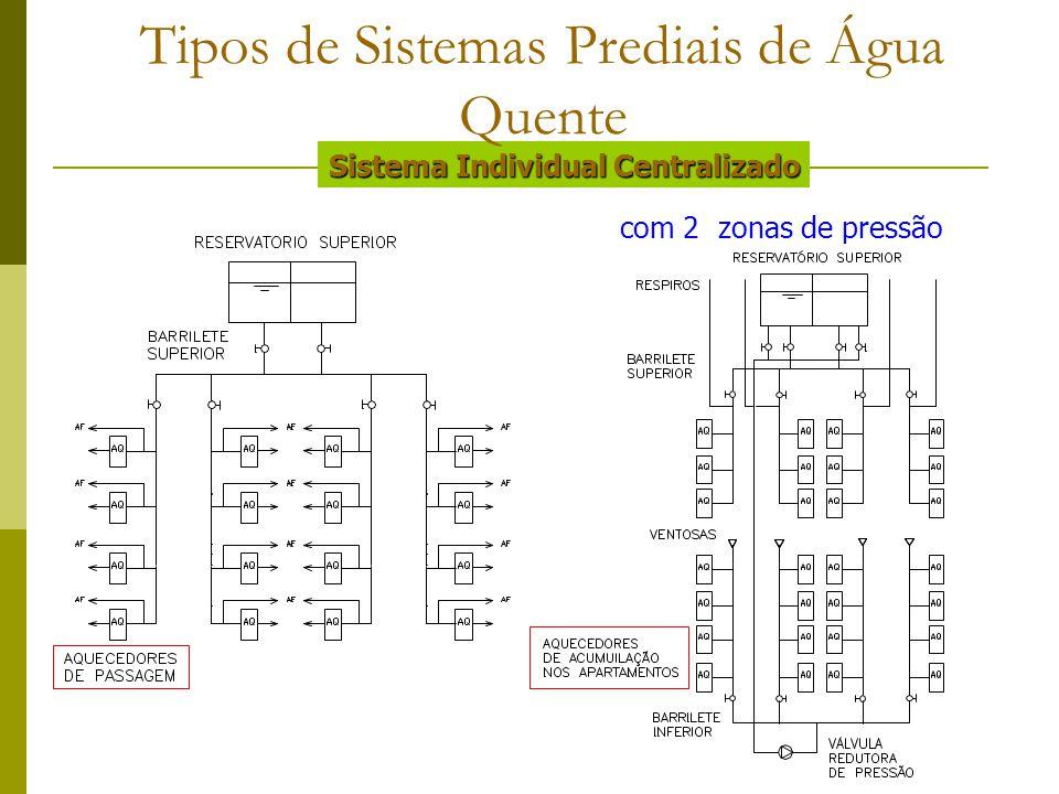 Sistema Individual Centralizado com 2 zonas de pressão Tipos de Sistemas Prediais de Água Quente