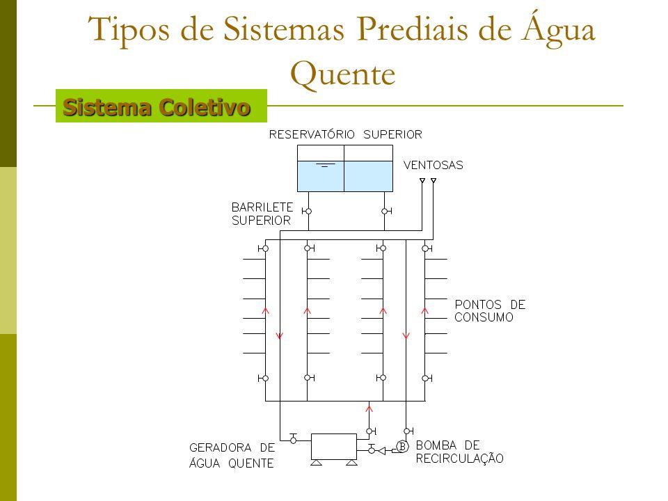 Sistema Coletivo Tipos de Sistemas Prediais de Água Quente