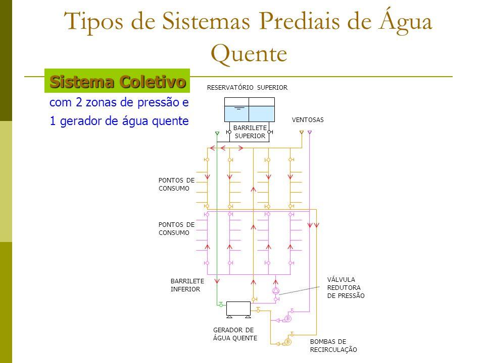 com 2 zonas de pressão e 1 gerador de água quente VÁLVULA REDUTORA DE PRESSÃO GERADOR DE ÁGUA QUENTE BOMBAS DE RECIRCULAÇÃO RESERVATÓRIO SUPERIOR BARR