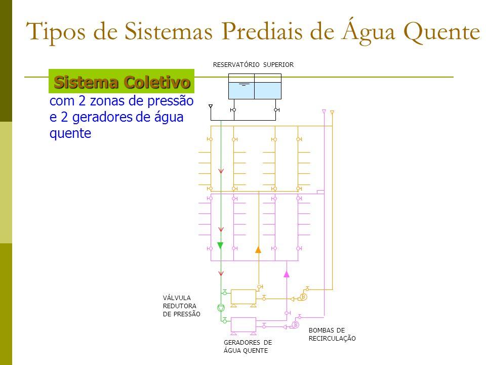 com 2 zonas de pressão e 2 geradores de água quente Sistema Coletivo