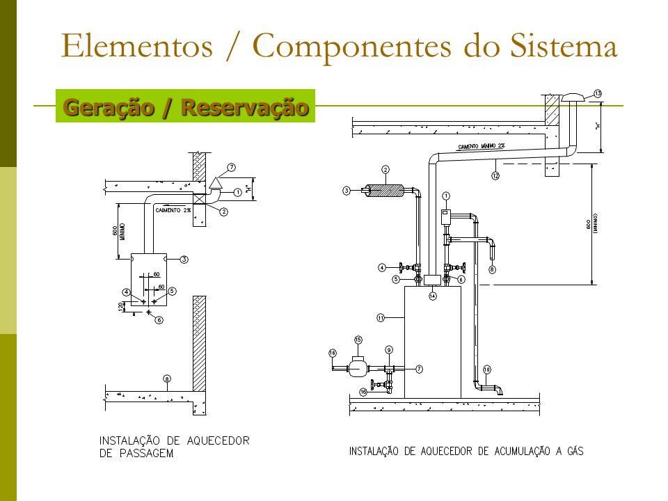 Elementos / Componentes do Sistema Geração / Reservação
