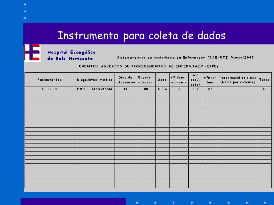 Instrumento para coleta de dados