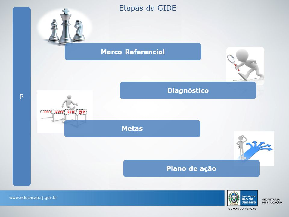 P Marco Referencial Diagnóstico Metas Plano de ação Etapas da GIDE
