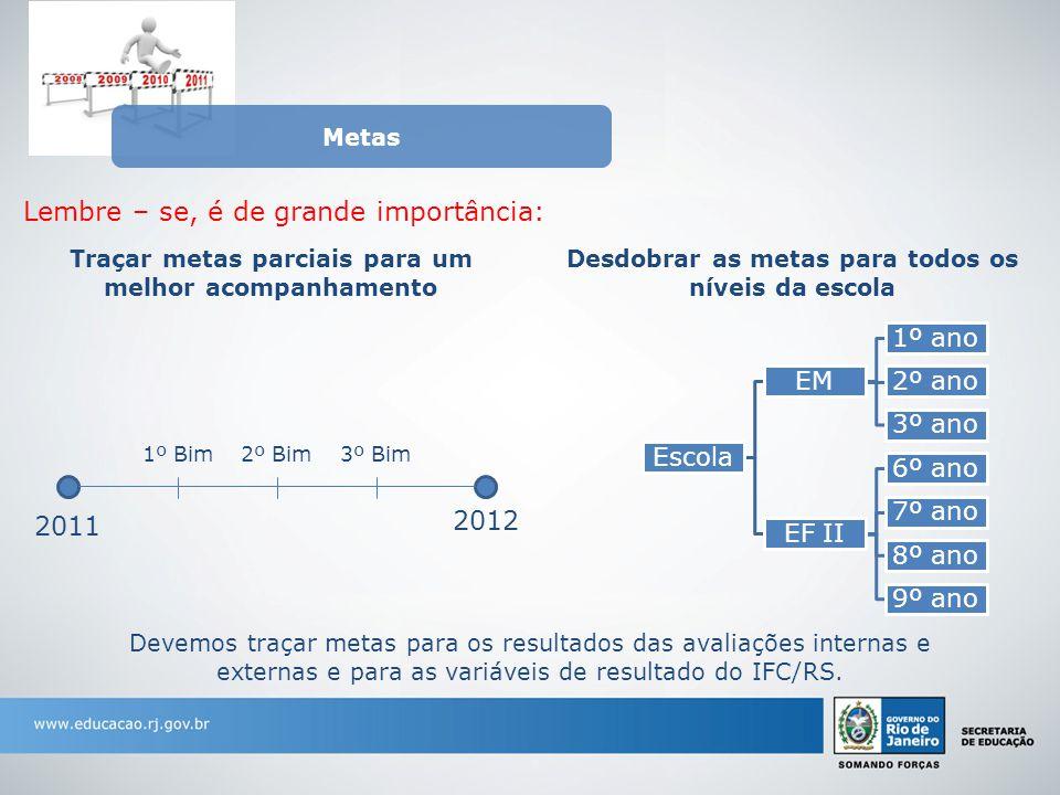 Metas Devemos traçar metas para os resultados das avaliações internas e externas e para as variáveis de resultado do IFC/RS.