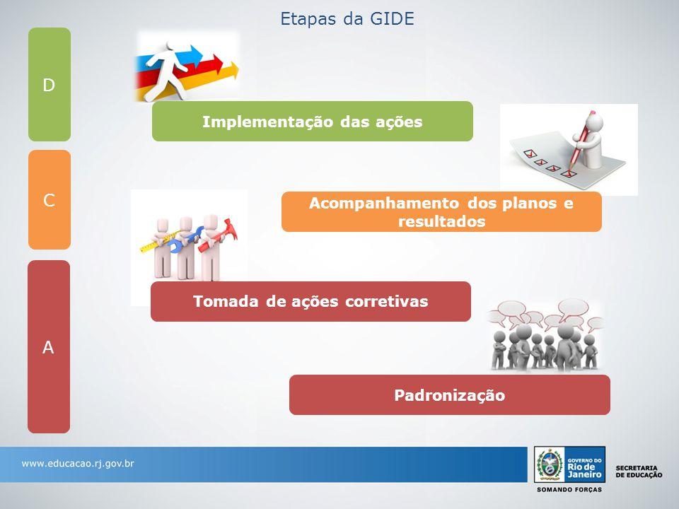 Implementação das ações Acompanhamento dos planos e resultados Tomada de ações corretivas Padronização D C A Etapas da GIDE