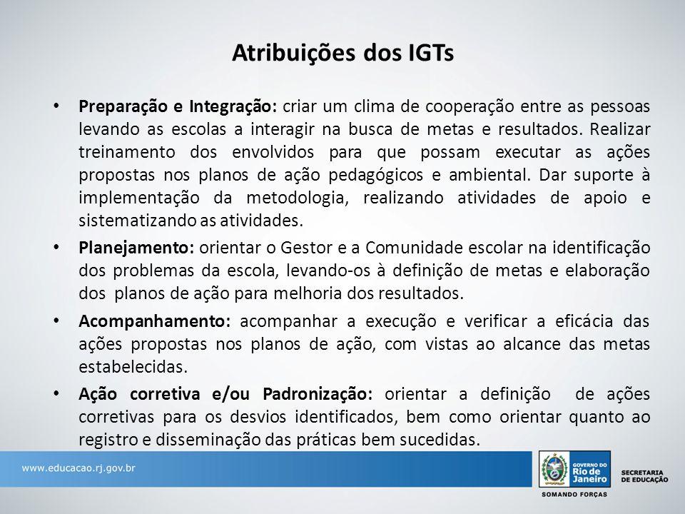 Atribuições dos IGTs Preparação e Integração: criar um clima de cooperação entre as pessoas levando as escolas a interagir na busca de metas e resultados.