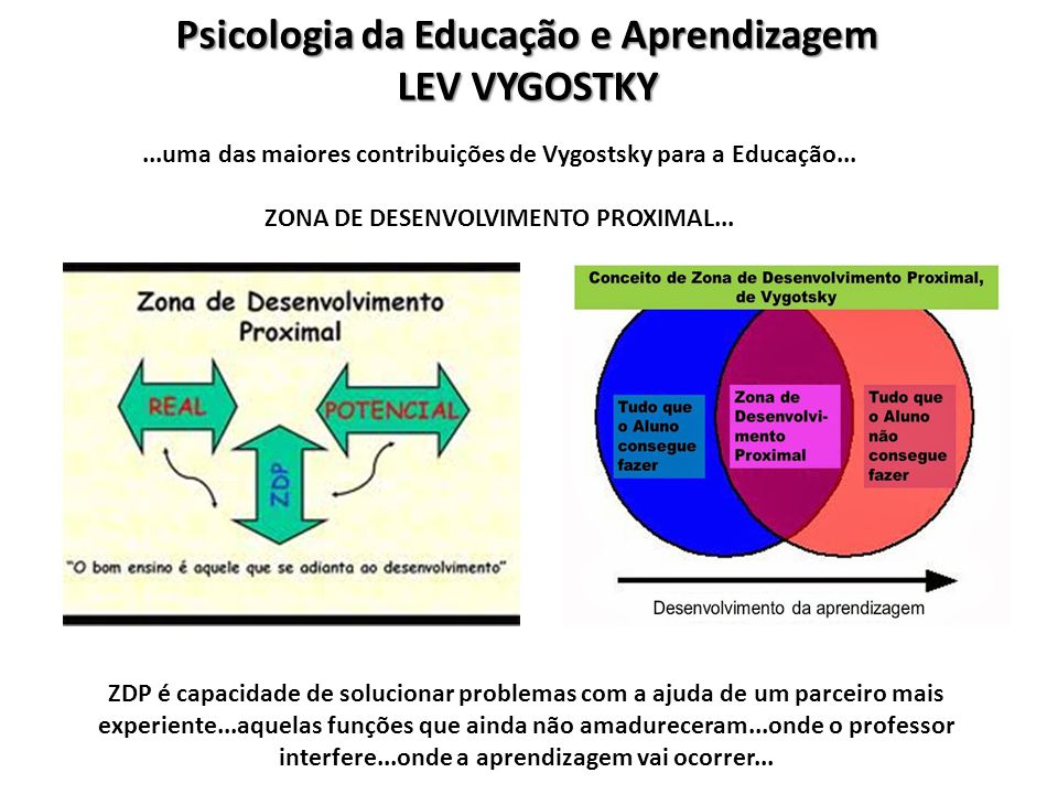 Psicologia da Educação e Aprendizagem LEV VYGOSTKY...uma das maiores contribuições de Vygostsky para a Educação... ZONA DE DESENVOLVIMENTO PROXIMAL...