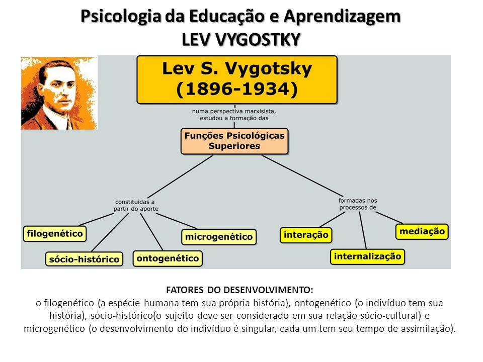 Psicologia da Educação e Aprendizagem LEV VYGOSTKY FATORES DO DESENVOLVIMENTO: o filogenético (a espécie humana tem sua própria história), ontogenético (o indivíduo tem sua história), sócio-histórico(o sujeito deve ser considerado em sua relação sócio-cultural) e microgenético (o desenvolvimento do indivíduo é singular, cada um tem seu tempo de assimilação).