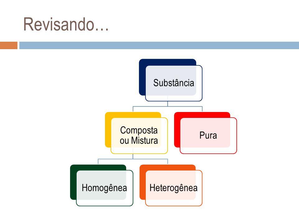 Homogênea Composta ou Mistura Heterogênea