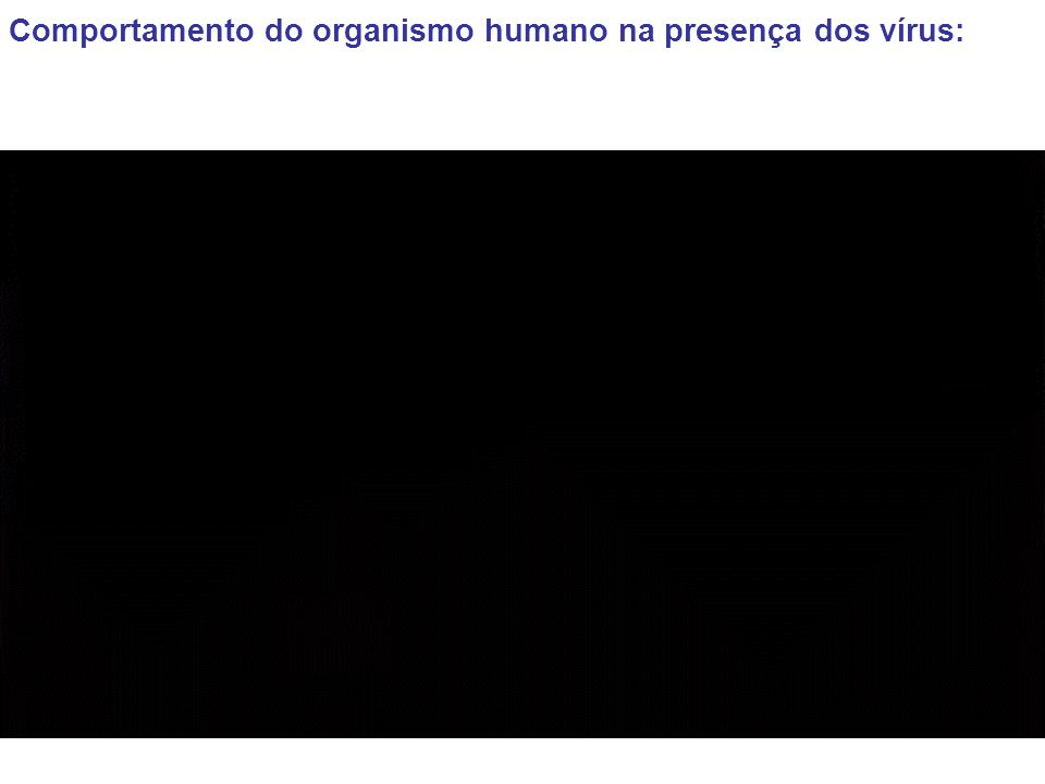 Comportamento do organismo humano na presença dos vírus: