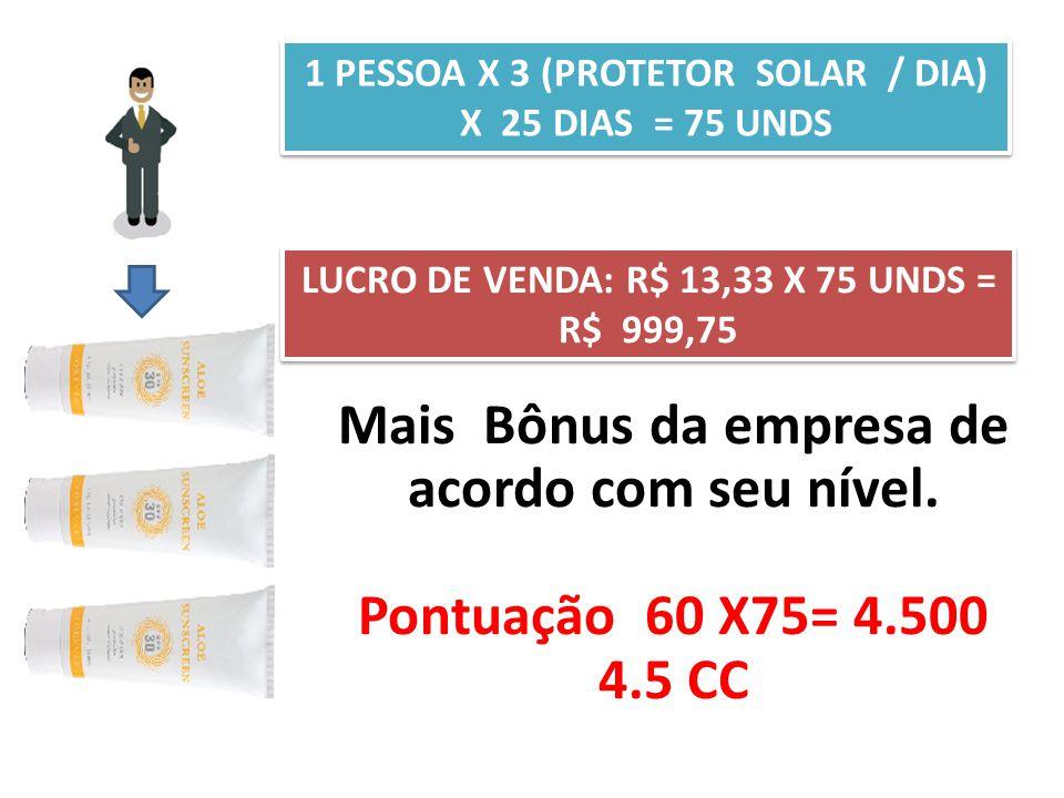 1 PESSOA X 3 (PROTETOR SOLAR / DIA) X 25 DIAS = 75 UNDS LUCRO DE VENDA: R$ 13,33 X 75 UNDS = R$ 999,75 Mais Bônus da empresa de acordo com seu nível.