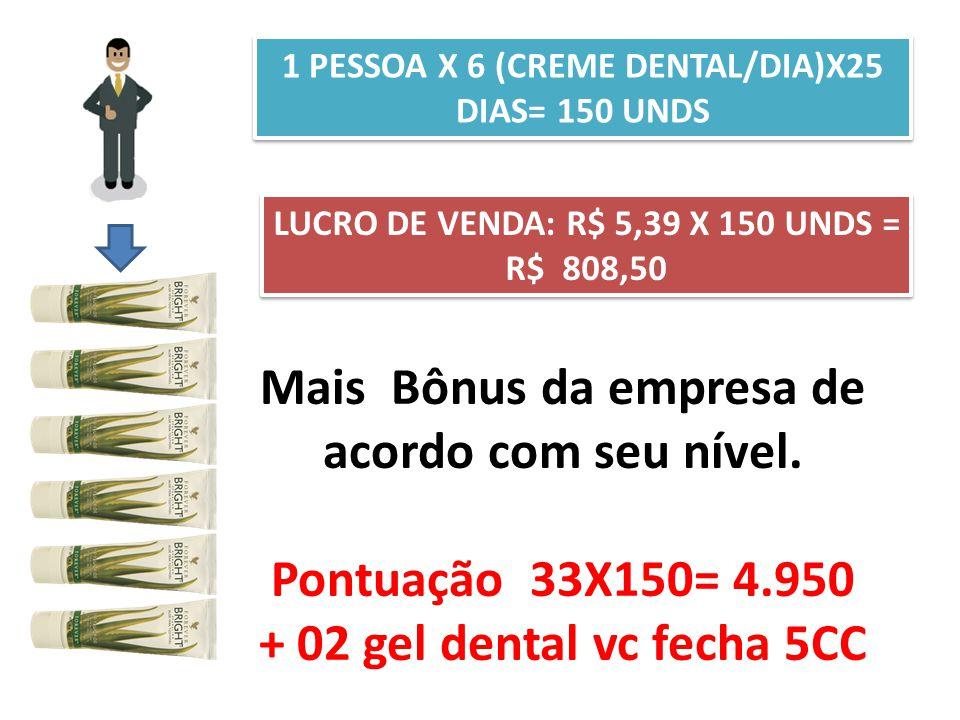 1 PESSOA X 6 (CREME DENTAL/DIA)X25 DIAS= 150 UNDS LUCRO DE VENDA: R$ 5,39 X 150 UNDS = R$ 808,50 Mais Bônus da empresa de acordo com seu nível. Pontua