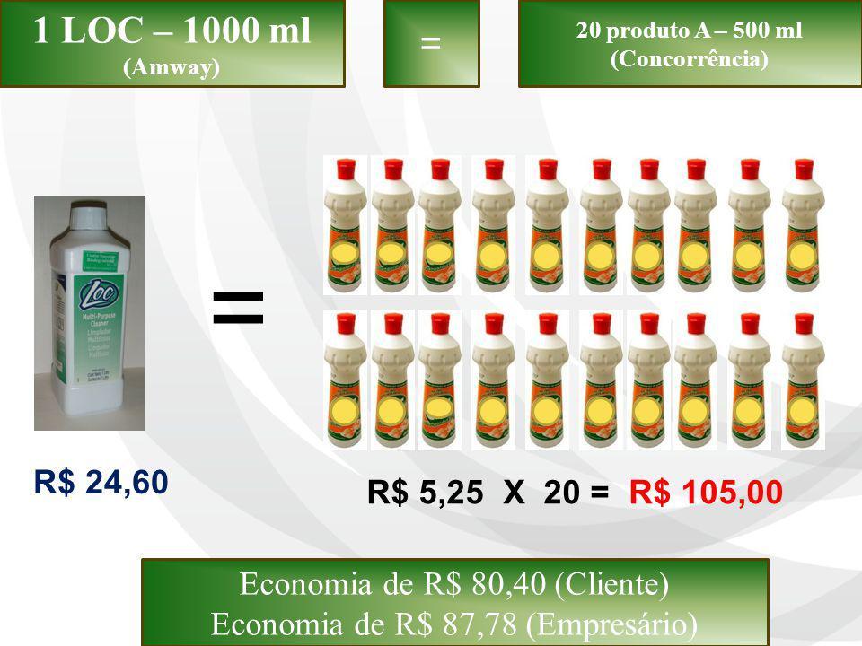 = 1 LOC – 1000 ml (Amway) R$ 24,60 R$ 5,25 X 20 = R$ 105,00 = 20 produto A – 500 ml (Concorrência) Economia de R$ 80,40 (Cliente) Economia de R$ 87,78