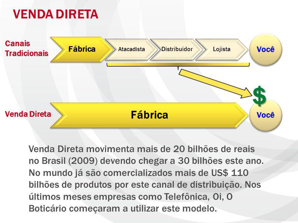 Fábrica Atacadista DistribuidorLojista Fábrica VENDA DIRETA Você Venda Direta movimenta mais de 20 bilhões de reais no Brasil (2009) devendo chegar a