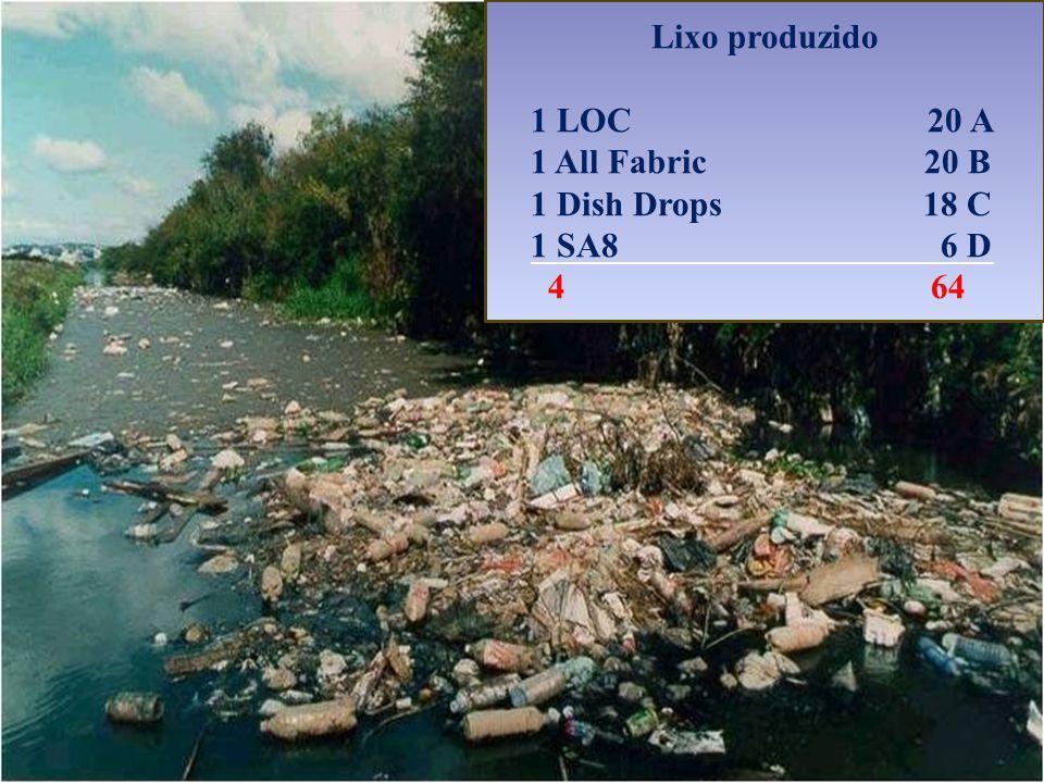 Lixo produzido 1 LOC 20 A 1 All Fabric 20 B 1 Dish Drops 18 C 1 SA8 6 D 4 64