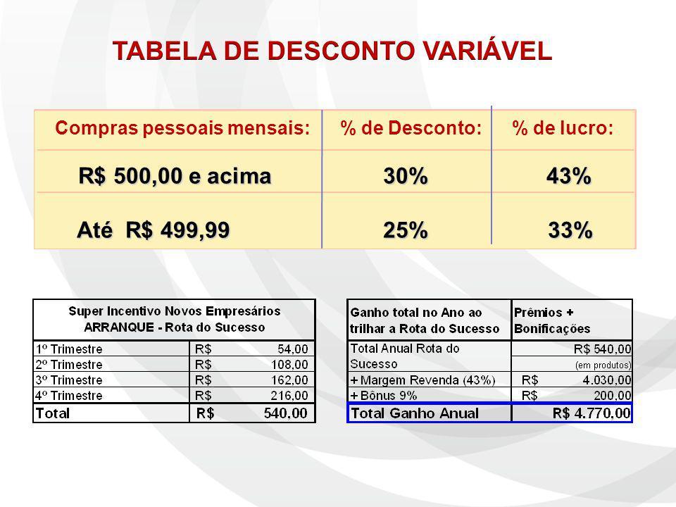Compras pessoais mensais: % de Desconto: % de lucro: R$ 500,00 e acima 30% 43% Até R$ 499,99 25% 33%
