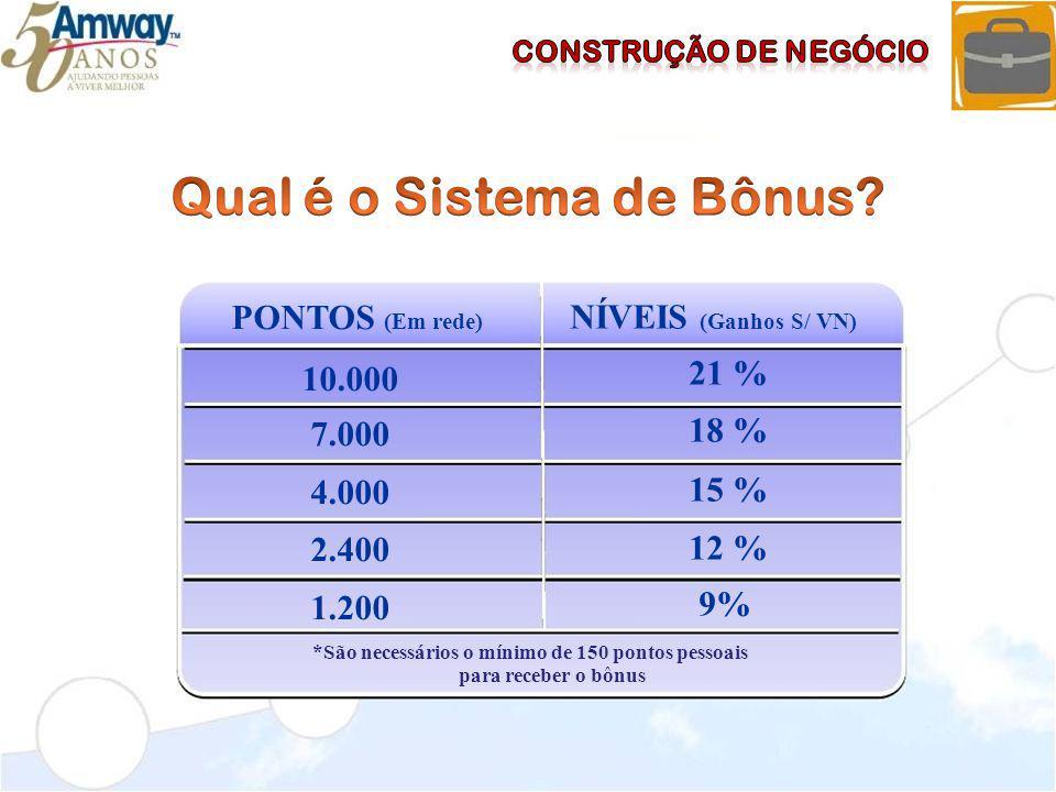 NÍVEIS (Ganhos S/ VN) 21 % 18 % 15 % 12 % 9% PONTOS (Em rede) 10.000 7.000 4.000 2.400 1.200 *São necessários o mínimo de 150 pontos pessoais para rec