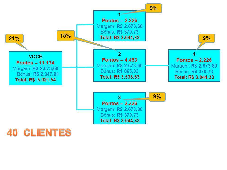 VOCÊ Pontos – 11.134 Margem: R$ 2.673,60 Bônus: R$ 2.347,94 Total: R$ 5.021,54 1 Pontos – 2.226 Margem: R$ 2.673,60 Bônus: R$ 370,73 Total: R$ 3.044,3