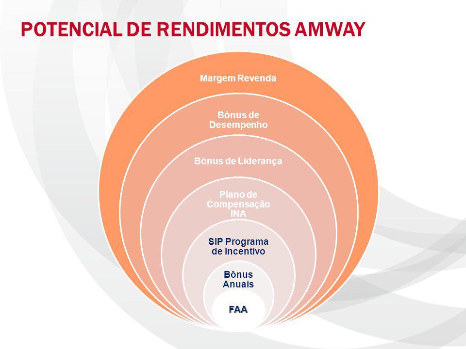POTENCIAL DE RENDIMENTOS AMWAY Margem Revenda Bônus de Desempenho Bônus de Liderança Plano de Compensação INA SIP Programa de Incentivo Bônus Anuais F
