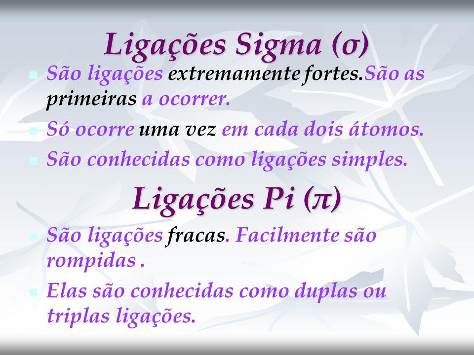 Ligações Sigma (σ) São ligações extremamente fortes.São as primeiras a ocorrer.