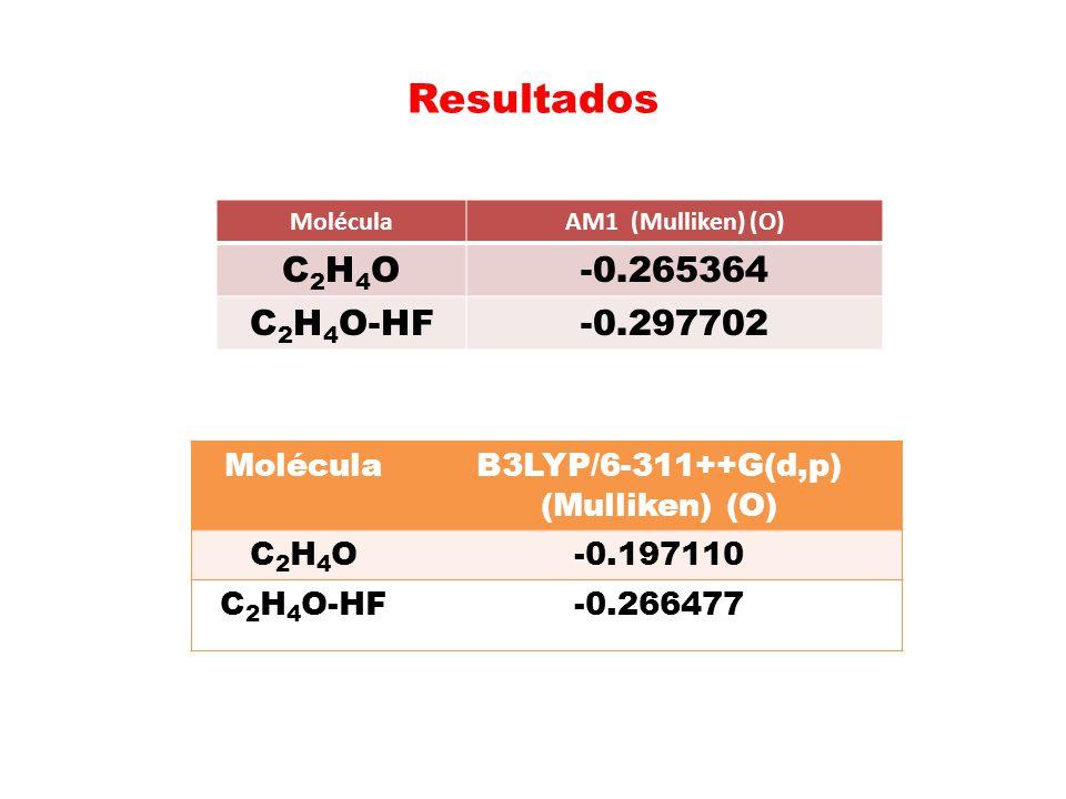 Resultados MoléculaAM1 (Mulliken) (O) C2H4OC2H4O-0.265364 C 2 H 4 O-HF-0.297702 MoléculaB3LYP/6-311++G(d,p) (Mulliken) (O) C2H4OC2H4O-0.197110 C 2 H 4
