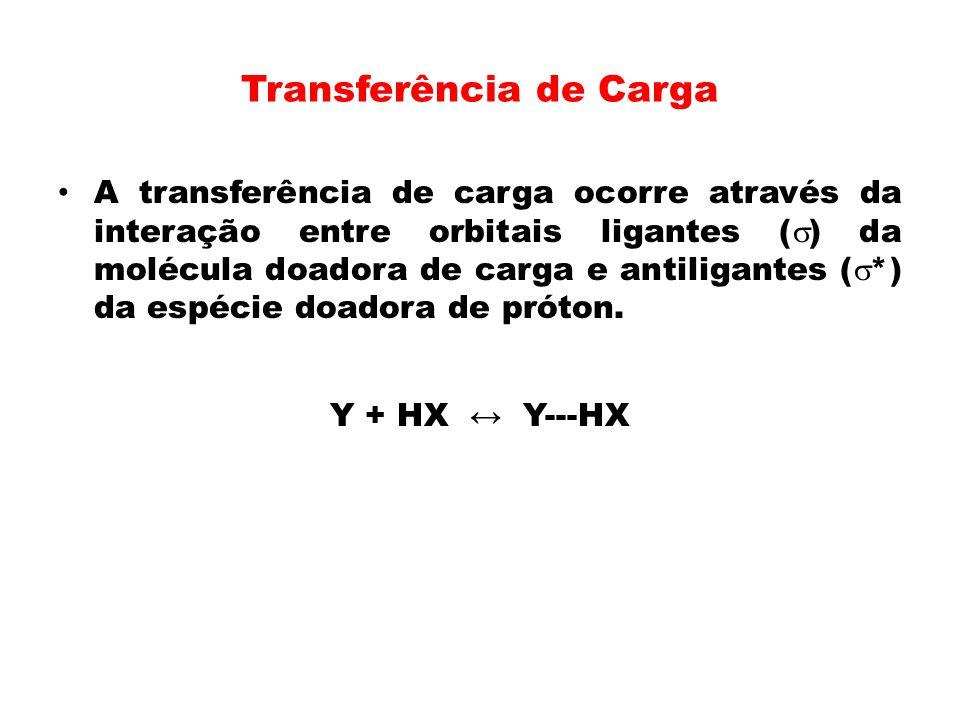 Transferência de Carga A transferência de carga ocorre através da interação entre orbitais ligantes ( ) da molécula doadora de carga e antiligantes (