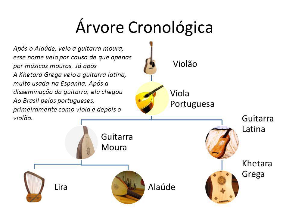 Conclusão O violão passou por diversas fases como pudemos conferir, e hoje os modelos atuais são bem sofisticados, com diversas funções e sons.